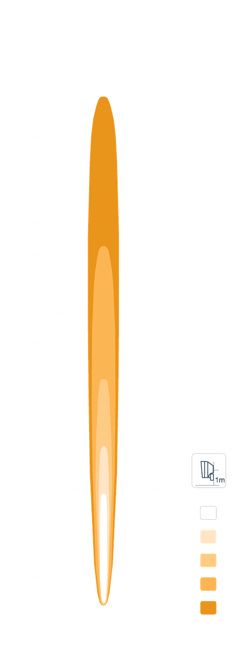Pencil Beam